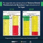 Mantiene Querétaro primer sitio en supervisión penitenciaria