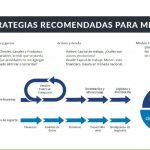"""Sin planificación financiera, riesgo de quiebra es inminente"""": webinar de Canacintra"""
