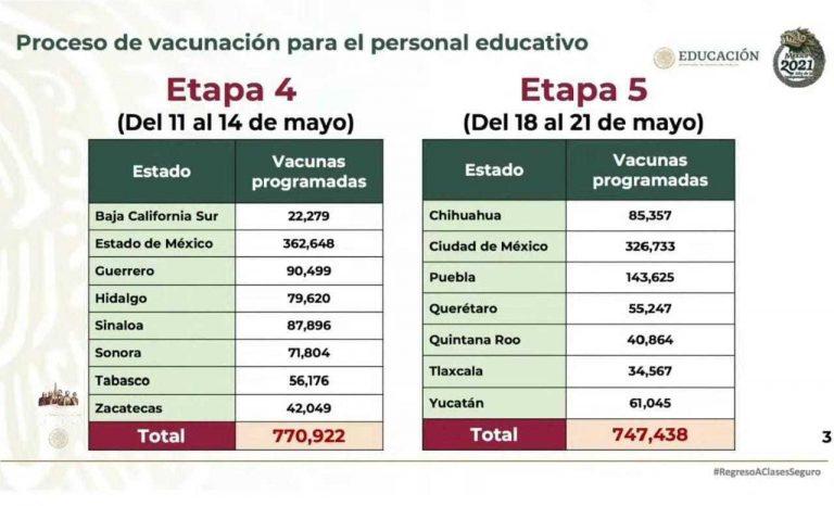 Serán vacunadas contra el COVID-19 más de 55 mil personas del sector educativo -público y privado